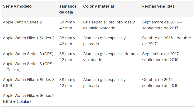 Modelos de Apple Watch elegibles