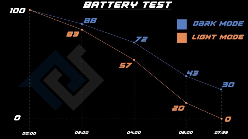Medición de batería en iOS 13